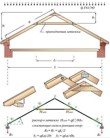 Как грамотно сделать крышу на баню своими руками?