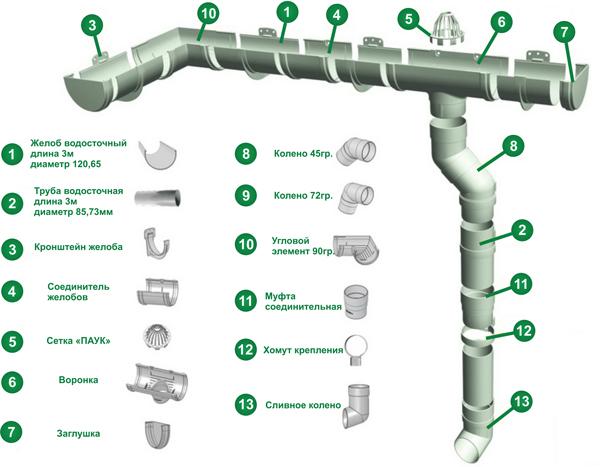 Элементы водосточной системы DOCKE из ПВХ