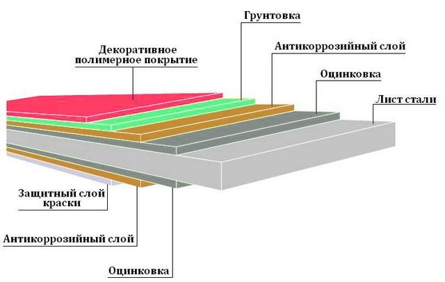 Структура профлиста для кровельных работ