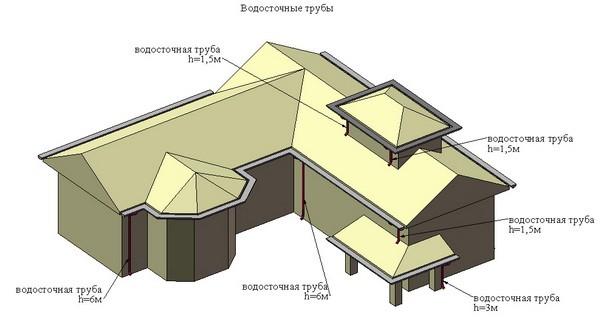 Расчет водосточной системы частного дома