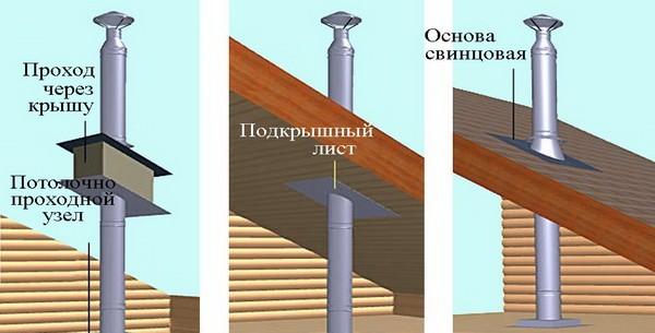 Схема прохода дымохода через деревянную крышу