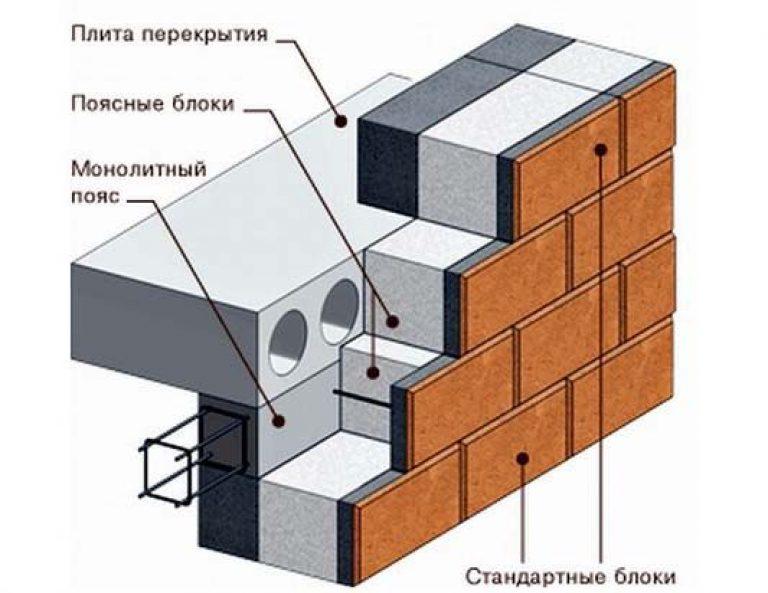 перекрытия плитами на стены из газобетона