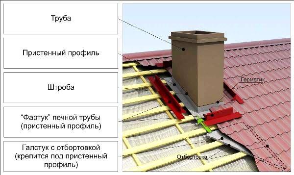 Труба попадает в конек двускатной крыши