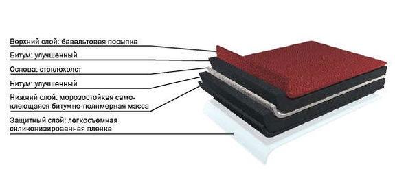 Структура листа ондулина