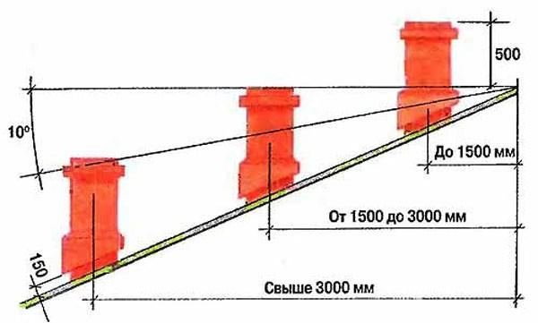 Схема расчета расположения трубы