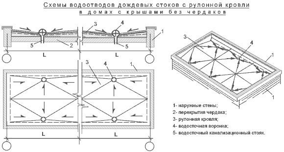 Схема водосточной системы загородного дома