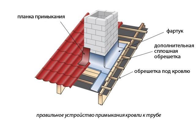 проход кирпичной трубы через крышу из профнастила