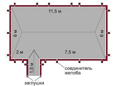 Расчет и организация водостока крыши частного дома