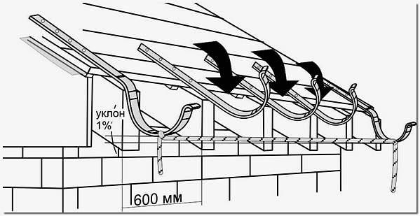 Уклон водосточной системы