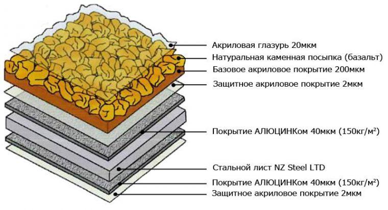 Защитное покрытие из Алюцинка