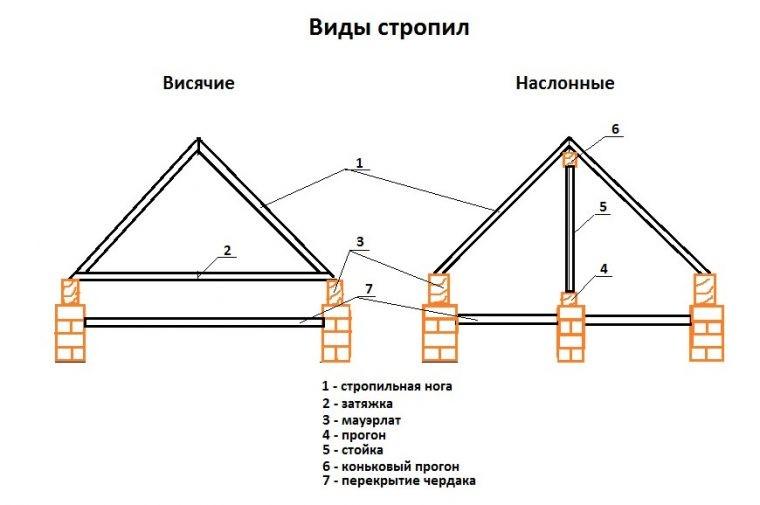 Основные виды стропильных систем
