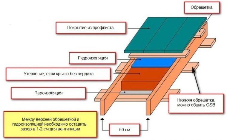 Схема обустройства односкатной крыши для бани