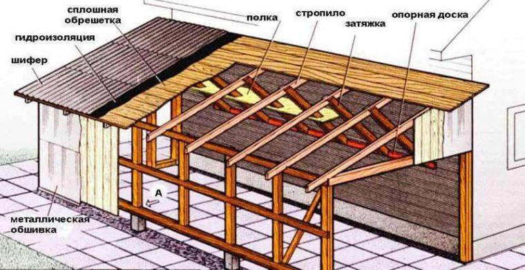 Устройство односкатной крыши гаража из шифера