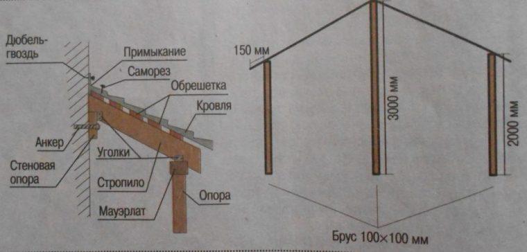 Схема устройства навеса над крыльцом