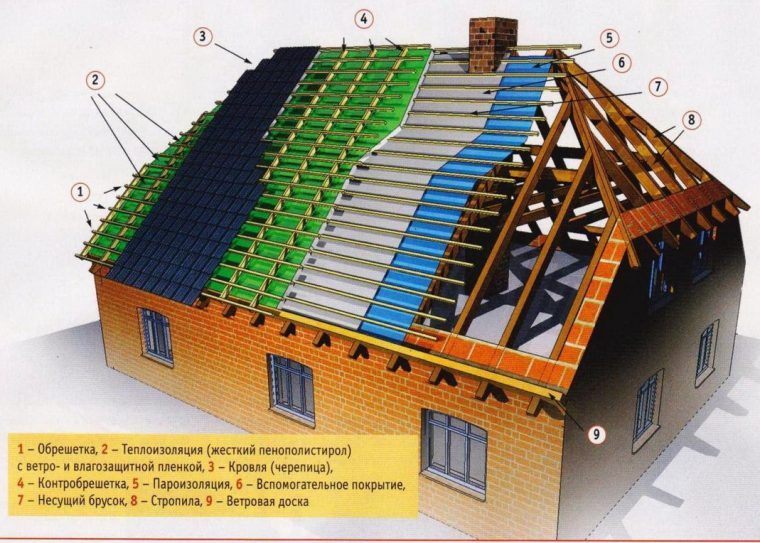 Конструкция полувальмовой крыши