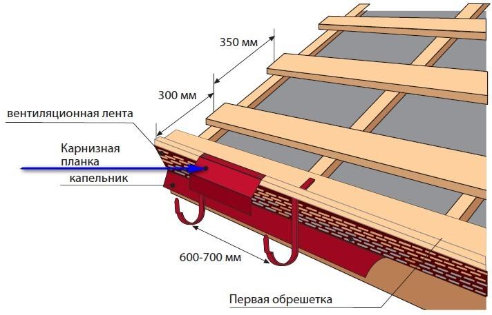 Схема монтажа карнизной планки и капельника
