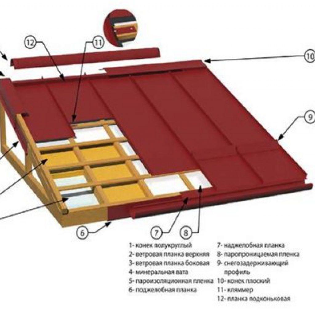 Конструкция крыши с фальцевой кровлей
