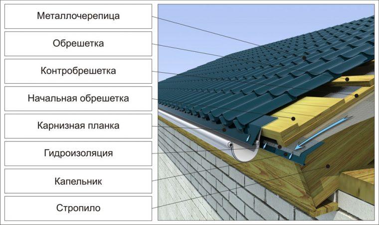 Устройство карниза на металлочерепичной крыше