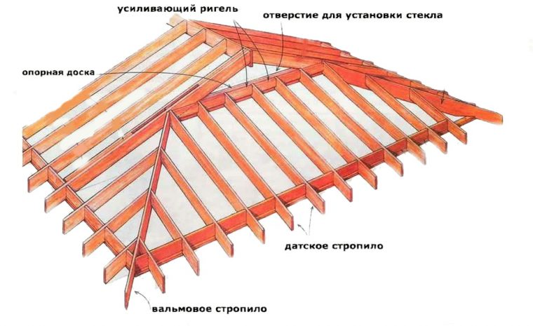 Стропильная система датской полувальмовой крыши