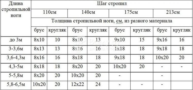 Таблица для выбора сечения стропильного бруса